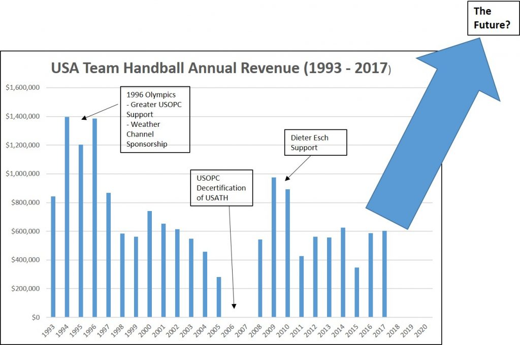 What We Have: Finances: Part 1: USA Team Handball Revenue