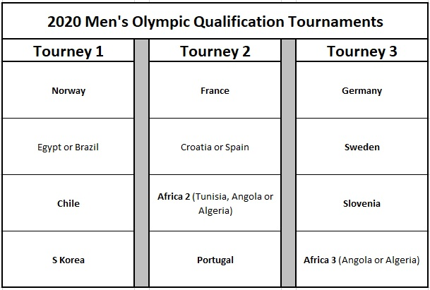 Olympics – Team Handball News